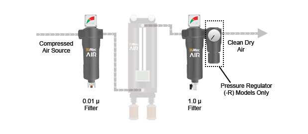 AD11 Series Desiccant Air Dryer Filter Kit Configuration