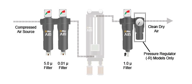 HR Series Air Dryer Filter Kit Configuration
