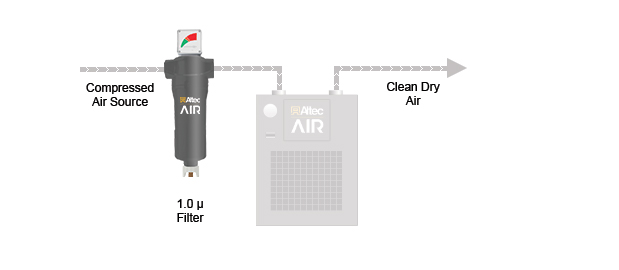 AR10 Sereies Refrigerated Air Dryer Filter Kit Configuration