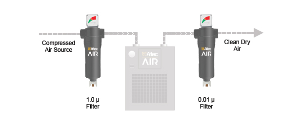 AR11 Sereies Refrigerated Air Dryer Filter Kit Configuration