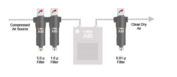 Refrigerated Air Dryer Filter Kit Configuration