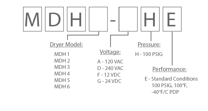 MDH Series Configuration